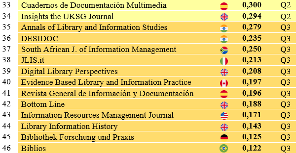Impacto de las revistas emergentes de Bibliotecología y Ciencia de la Información en Web of Science (2017)